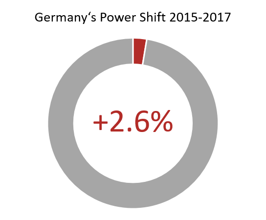 New Issue of the Bonn Power Focus Discusses Germany's Power Recovery